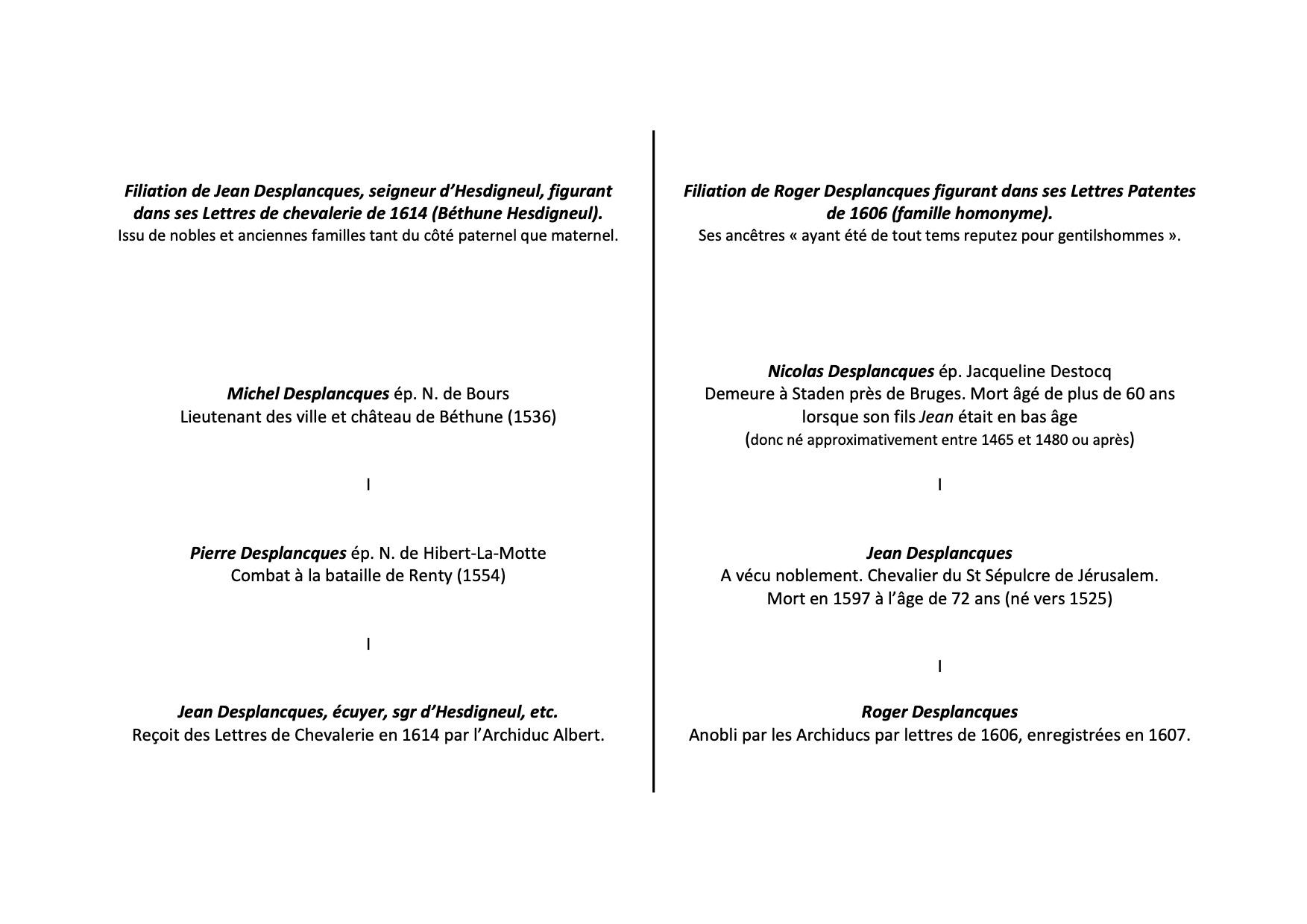 Filiations Roger Desplancques Jean Desplancques homonymie anoblissement béthune Hesdigneul 1606 1614